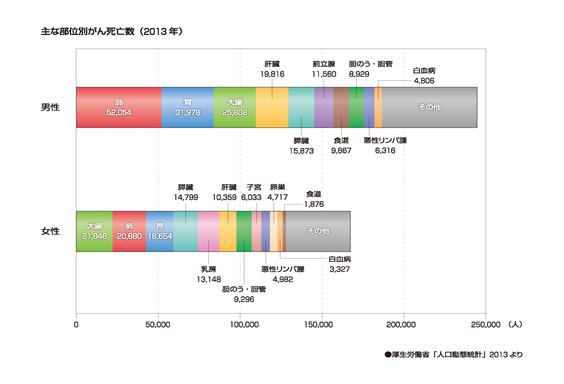主な部位別がん死亡数(2013年)